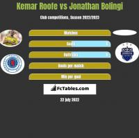 Kemar Roofe vs Jonathan Bolingi h2h player stats