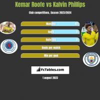 Kemar Roofe vs Kalvin Phillips h2h player stats