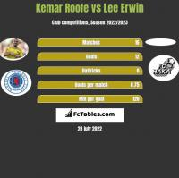 Kemar Roofe vs Lee Erwin h2h player stats