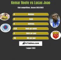 Kemar Roofe vs Lucas Joao h2h player stats