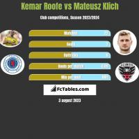 Kemar Roofe vs Mateusz Klich h2h player stats