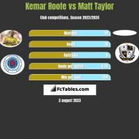 Kemar Roofe vs Matt Taylor h2h player stats