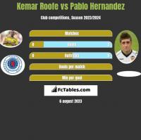 Kemar Roofe vs Pablo Hernandez h2h player stats