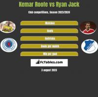 Kemar Roofe vs Ryan Jack h2h player stats