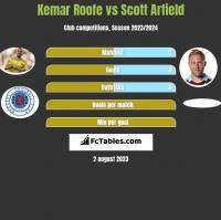 Kemar Roofe vs Scott Arfield h2h player stats