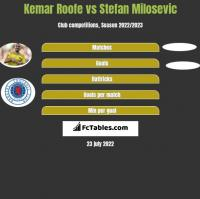 Kemar Roofe vs Stefan Milosevic h2h player stats