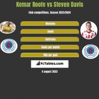 Kemar Roofe vs Steven Davis h2h player stats