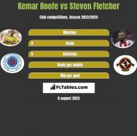 Kemar Roofe vs Steven Fletcher h2h player stats