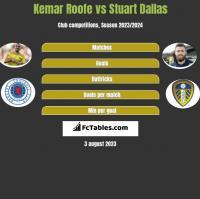 Kemar Roofe vs Stuart Dallas h2h player stats