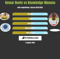 Kemar Roofe vs Knowledge Musona h2h player stats