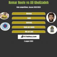Kemar Roofe vs Ali Gholizadeh h2h player stats