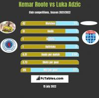 Kemar Roofe vs Luka Adzic h2h player stats