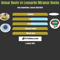 Kemar Roofe vs Leonardo Miramar Rocha h2h player stats