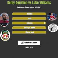Kemy Agustien vs Luke Williams h2h player stats