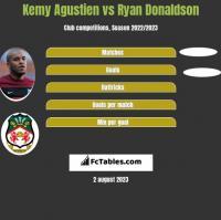 Kemy Agustien vs Ryan Donaldson h2h player stats