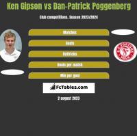 Ken Gipson vs Dan-Patrick Poggenberg h2h player stats