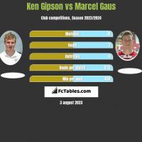 Ken Gipson vs Marcel Gaus h2h player stats