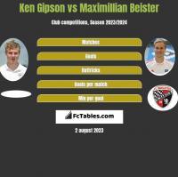Ken Gipson vs Maximillian Beister h2h player stats