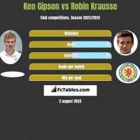 Ken Gipson vs Robin Krausse h2h player stats