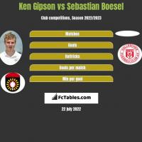 Ken Gipson vs Sebastian Boesel h2h player stats