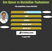 Ken Gipson vs Maximilian Thalhammer h2h player stats