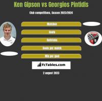 Ken Gipson vs Georgios Pintidis h2h player stats
