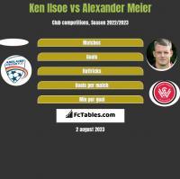 Ken Ilsoe vs Alexander Meier h2h player stats