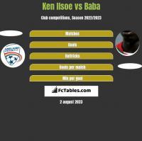 Ken Ilsoe vs Baba Diawara h2h player stats