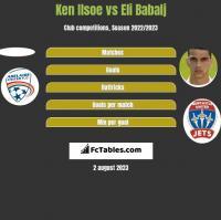 Ken Ilsoe vs Eli Babalj h2h player stats