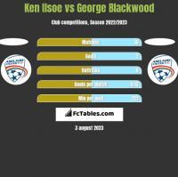 Ken Ilsoe vs George Blackwood h2h player stats