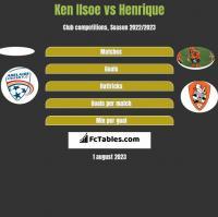 Ken Ilsoe vs Henrique h2h player stats