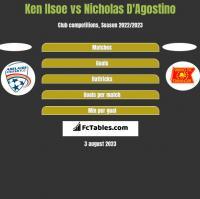 Ken Ilsoe vs Nicholas D'Agostino h2h player stats