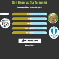 Ken Ilsoe vs Ola Toivonen h2h player stats
