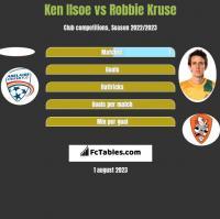 Ken Ilsoe vs Robbie Kruse h2h player stats