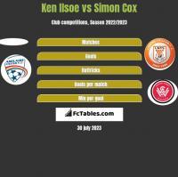 Ken Ilsoe vs Simon Cox h2h player stats