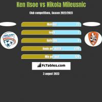 Ken Ilsoe vs Nikola Mileusnic h2h player stats
