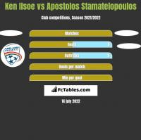 Ken Ilsoe vs Apostolos Stamatelopoulos h2h player stats