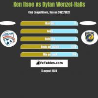 Ken Ilsoe vs Dylan Wenzel-Halls h2h player stats