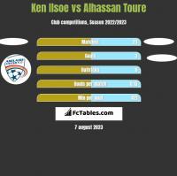 Ken Ilsoe vs Alhassan Toure h2h player stats