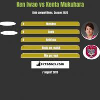 Ken Iwao vs Kenta Mukuhara h2h player stats