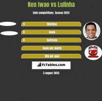 Ken Iwao vs Lulinha h2h player stats