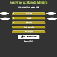 Ken Iwao vs Makoto Mimura h2h player stats