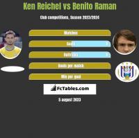 Ken Reichel vs Benito Raman h2h player stats