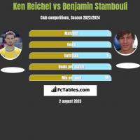 Ken Reichel vs Benjamin Stambouli h2h player stats
