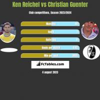 Ken Reichel vs Christian Guenter h2h player stats