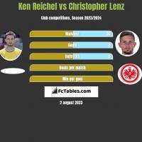 Ken Reichel vs Christopher Lenz h2h player stats