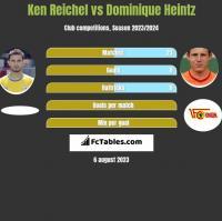 Ken Reichel vs Dominique Heintz h2h player stats