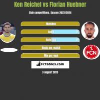 Ken Reichel vs Florian Huebner h2h player stats