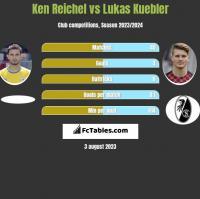Ken Reichel vs Lukas Kuebler h2h player stats