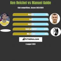 Ken Reichel vs Manuel Gulde h2h player stats